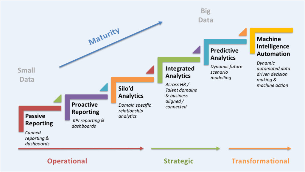 Analytics-Maturity-Model